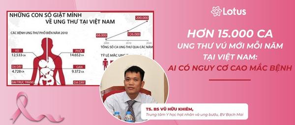 Hơn 15.000 ca ung thư vú được phát hiện mới mỗi năm tại Việt Nam: Những người sau có nguy cơ cao mắc bệnh - Ung thư không phải là hết - Blog
